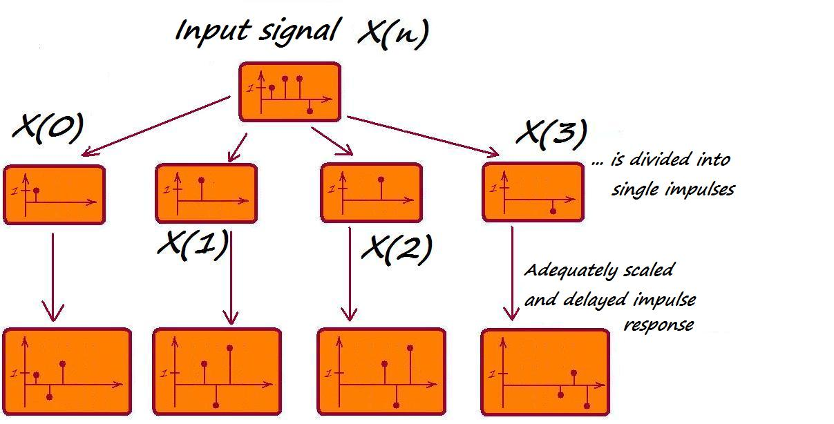 Convolution Of A Signal With Impulse Response
